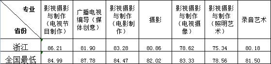 浙江传媒学院2015年艺术类本科不分省播音与主持艺术等专业分数线2.jpg