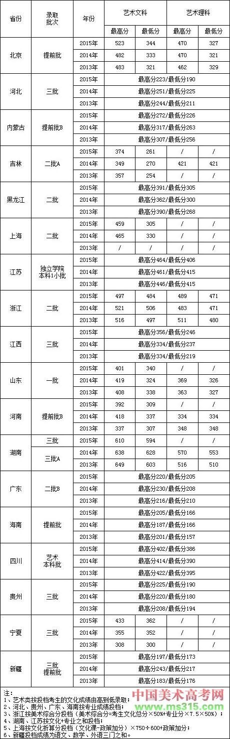 2013-2015年北京工业大学耿丹学院艺术类(美术)本科专业各省录取分数对比.jpg