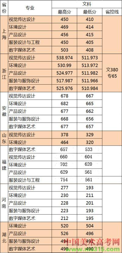 无锡太湖学院2014年江苏省外录取分数线副本.jpg
