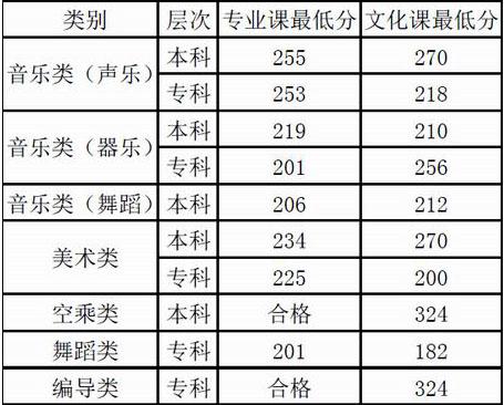 兰州文理学院2015年甘肃省艺术类录取分数线.jpg