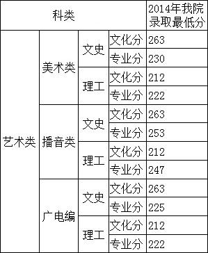 广西民族大学相思湖学院2014年在广西区内艺术类本科出档分数线.jpg