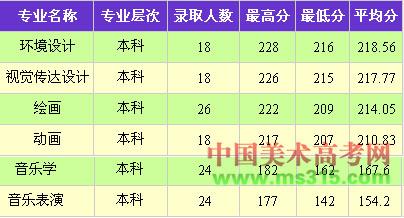 大理大学2015年在云南省艺术本科专业录取分数线.jpg