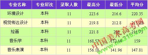 大理大学2014年在云南省艺术本科专业录取分数线.jpg