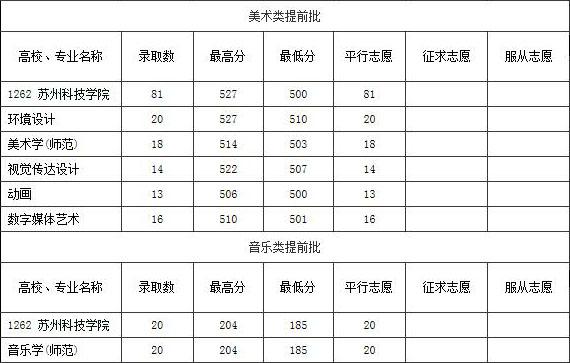 苏州科技大学美术类_苏州科技大学2015年艺术类专业录取分数线_录取线_中国美术高考网