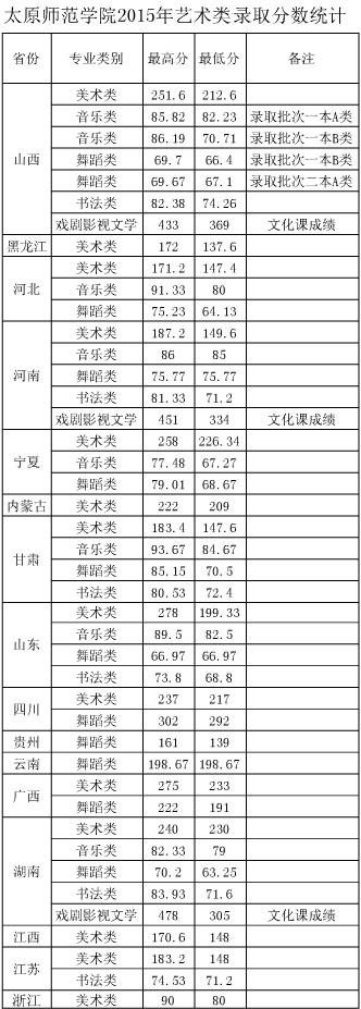 太原师范学院2015年艺术类本科专业录取分数线.jpg