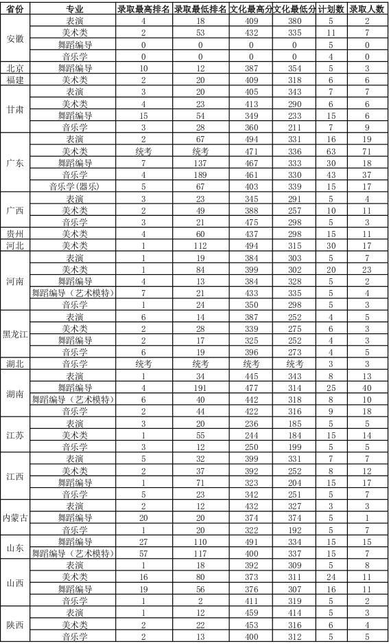 广东海洋大学2015年艺术类本科专业录取分数线.jpg