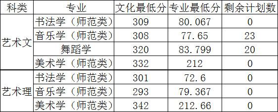 齐鲁师范学院2016年山东省本科一批一志愿录取分数线.jpg