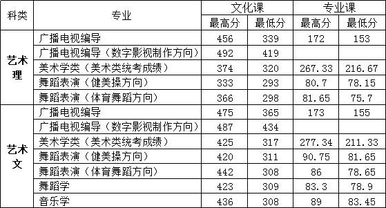 2016年枣庄学院艺术类本科专业录取分数线
