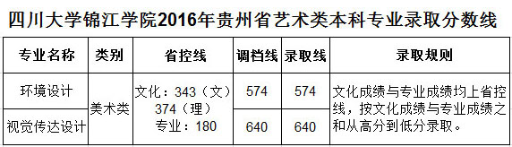 四川大学锦江学院贵州省.jpg