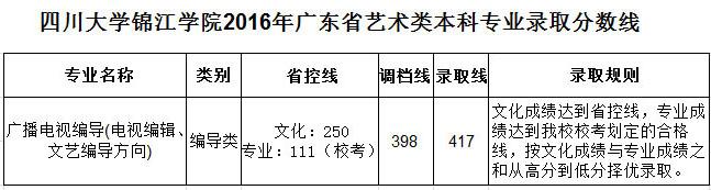 四川大学锦江学院广东省.jpg