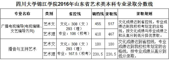 四川大学锦江学院山东省.jpg