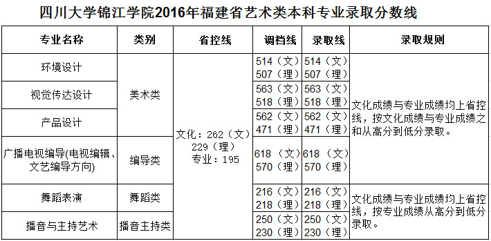 四川大学锦江学院2016年福建省艺术类本科录取分数线.jpg