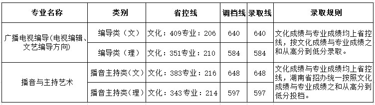四川大学锦江学院2016年湖南省艺术类本科录取分数线.jpg