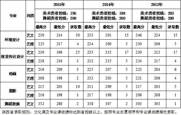 西安建筑科技大学华清学院2013-2015年陕西省艺术类专业录取分数线副本.jpg