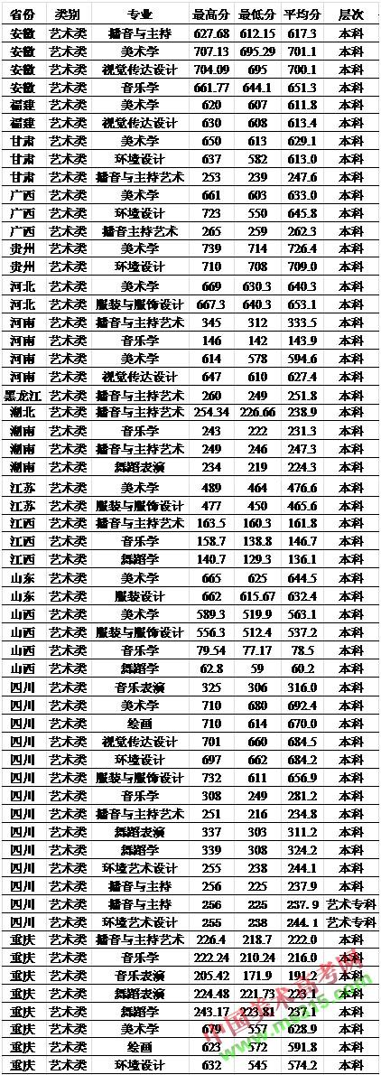 西华师范大学2016年艺术类专业录取分数线.jpg