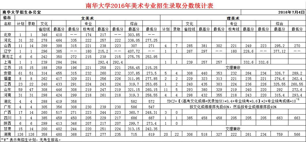 2016年南华大学美术本科专业录取分数线.jpg