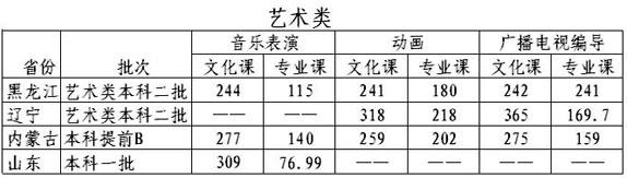 哈尔滨石油学院2016年艺术类本科专业录取分数线.jpg