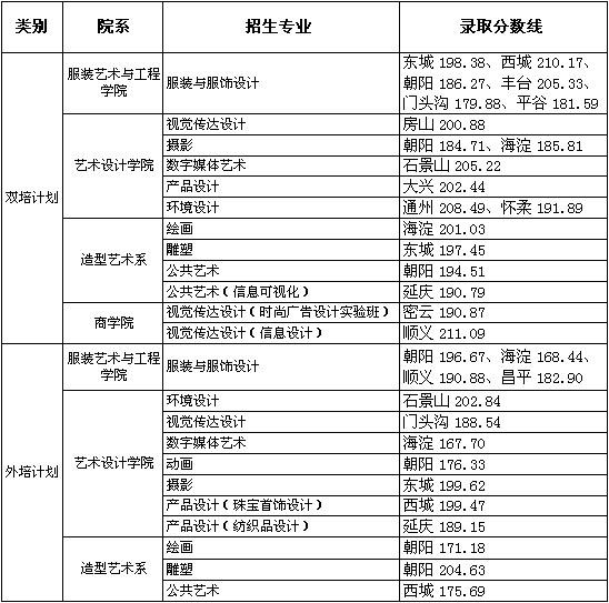 北京服装学院2016年北京市双培外陪艺术类专业录取分数线副本.jpg