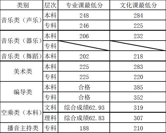 兰州文理学院2016年甘肃省艺术类专业录取分数线.jpg