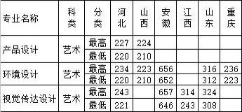 石家庄铁道大学四方学院2016年美术类本科专业录取分数线.jpg