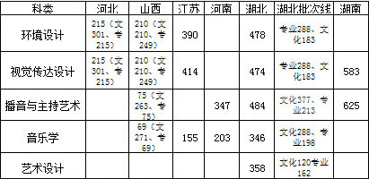 2016年三峡大学科技学院艺术类本科专业录取最低分数线.jpg