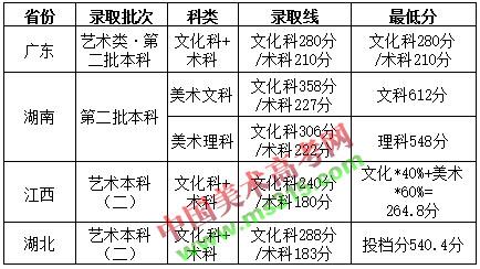 2016年广州商学院美术类本科专业录取分数线.jpg