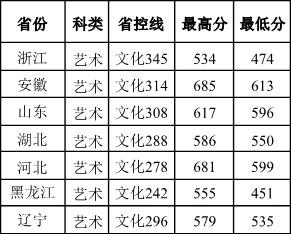 南京信息工程大学滨江学院2016年省外美术类本科专业录取分数线.jpg
