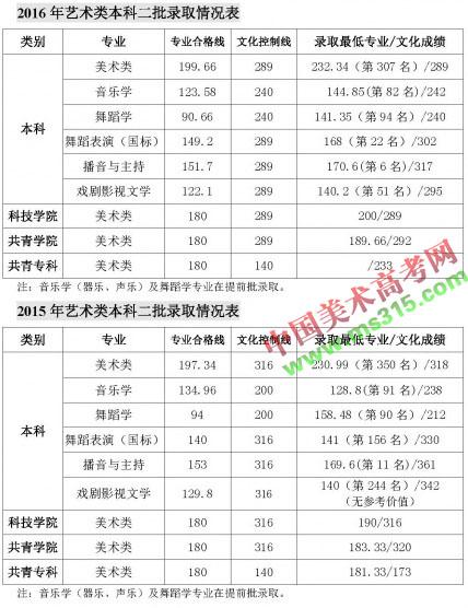南昌大学2015-2016年江西省艺术类专业录取分数线.jpg