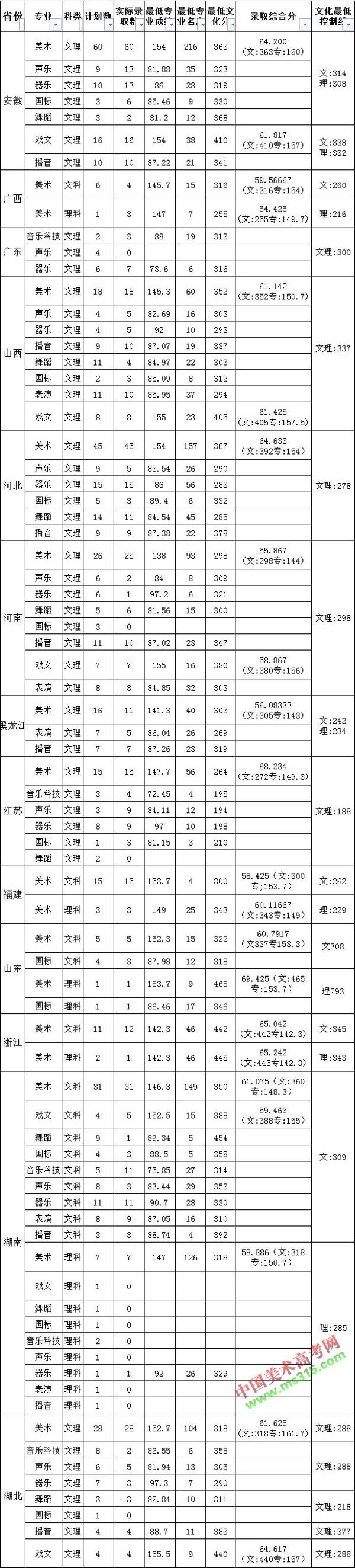 南昌大学2016年外省艺术类一志愿录取情况表.jpg