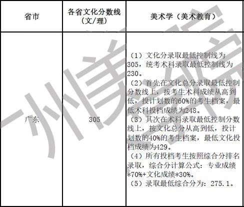 广州美术学院2016年美术本科专业录取分数线3.jpg
