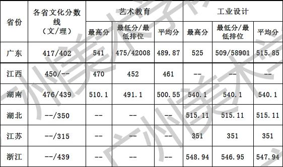 广州美术学院2016年普通本科文理类录取分数线.jpg