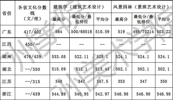 广州美术学院2016年普通本科文理类录取分数线2.jpg
