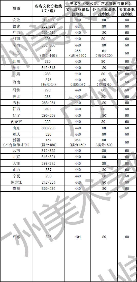 广州美术学院2016年美术本科专业录取分数线1.jpg