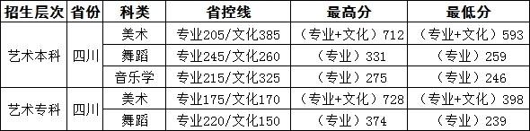 四川工商学院2016年四川省艺术类专业录取分数线.jpg