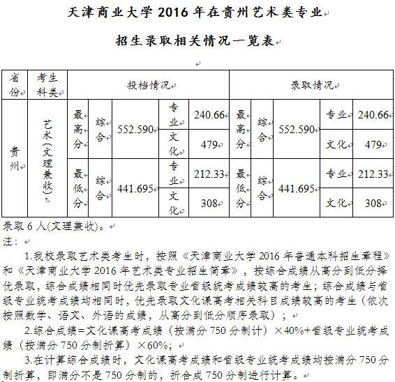 天津商业大学2016年在贵州艺术类专业招生录取相关情况一览表.jpg