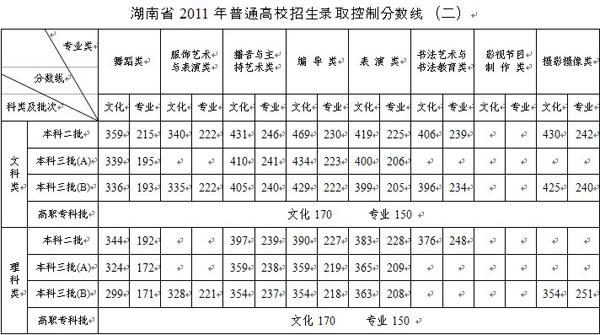 湖南省2011年普通高校招生录取控制分数线(二).jpg