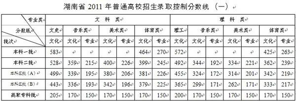湖南省2011年普通高校招生录取控制分数线(一).jpg