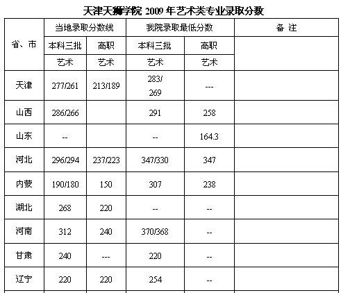 天津天狮学院2009年艺术类专业录取分数1副本.jpg