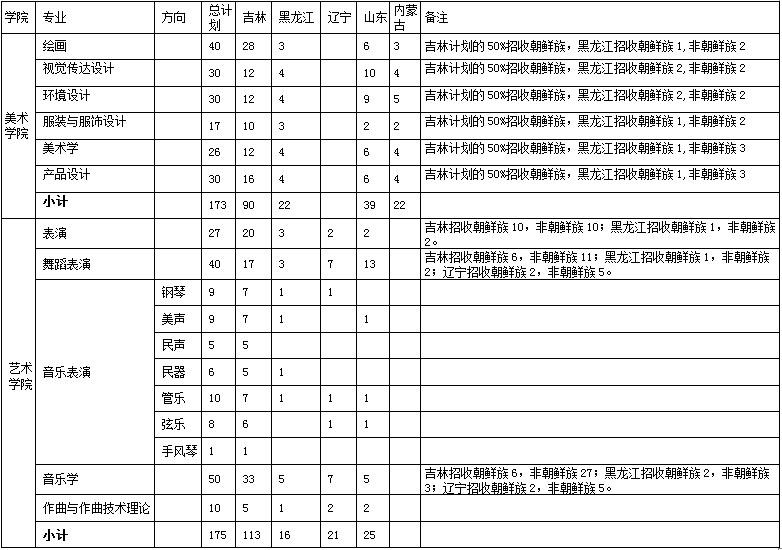 延边大学2016年艺术类招生计划.jpg