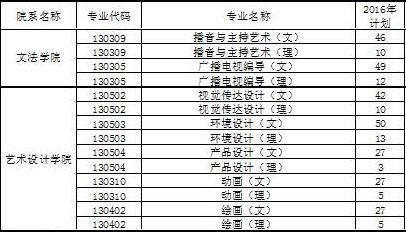 2016年安阳工学院河南省艺术类本科招生计划.jpg