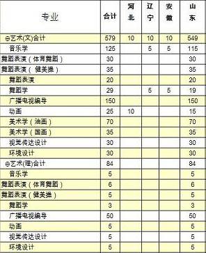 枣庄学院2013年艺术类分省分专业招生计划