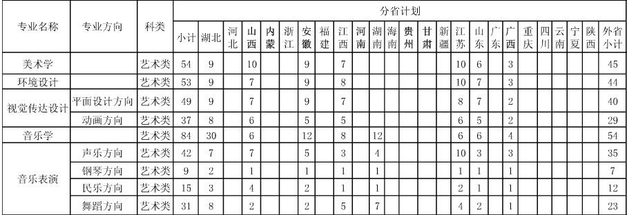 2013年湖北第二师范学院艺术类本科分省分专业招生计划.jpg