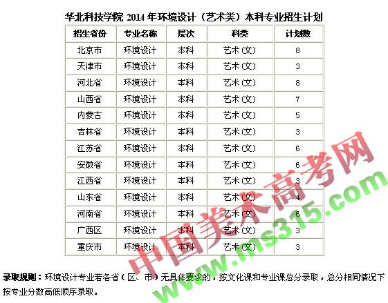 华北科技学院2014年艺术类环境设计专业招生计划