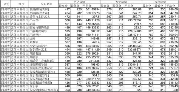 三、四川师范大学2014年四川省艺术类专科专业录取暂未结束-四川师