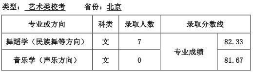 天津师范大学2016年北京市艺术类校考专业录取分数线.jpg