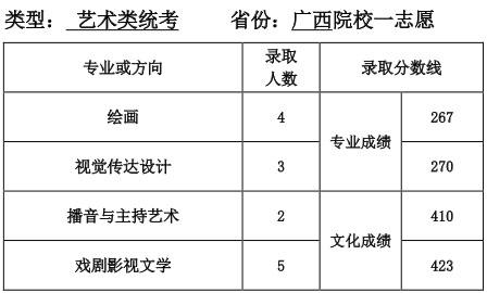 天津师范大学2016年广西区艺术类统考专业第一志愿录取分数线.jpg