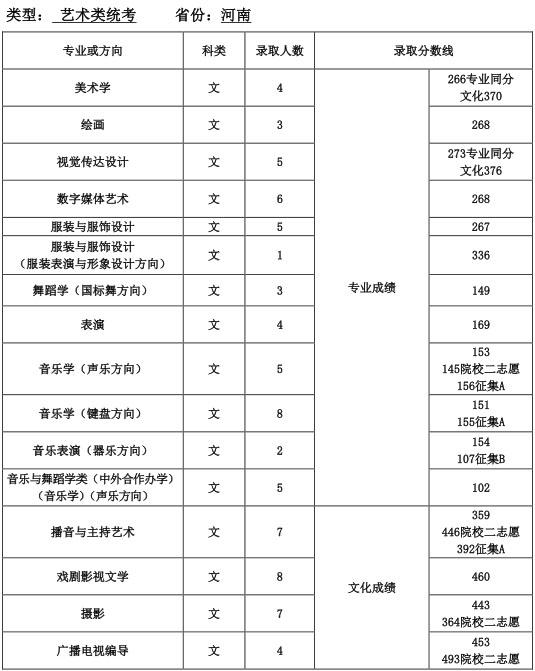 河南师范大学美术专业分和文化分历年录取分数线