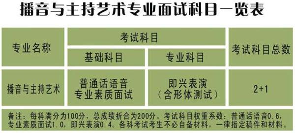 乐山师范学院2010年四川省外艺术专业招生简章(三)