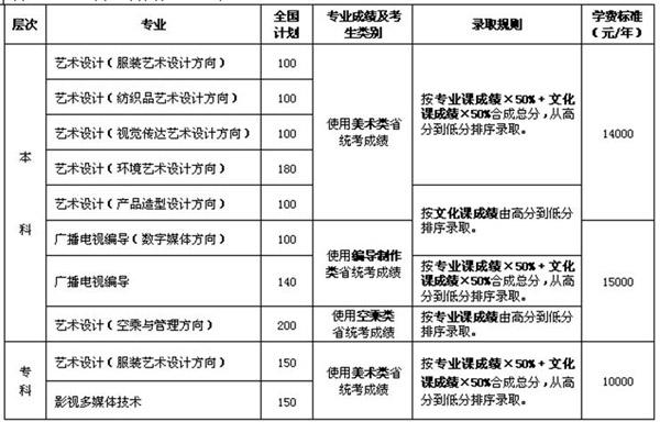 2012年招收艺术类专业信息汇总表.jpg