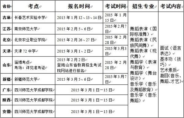四川师范大学成都学院2015年艺术类专业考试各省安排表.jpg